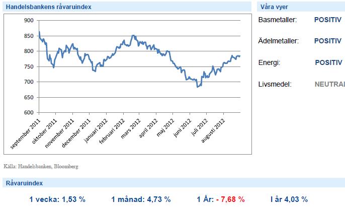 Handelsbankens Råvaruindex med graf - 7 september 2012