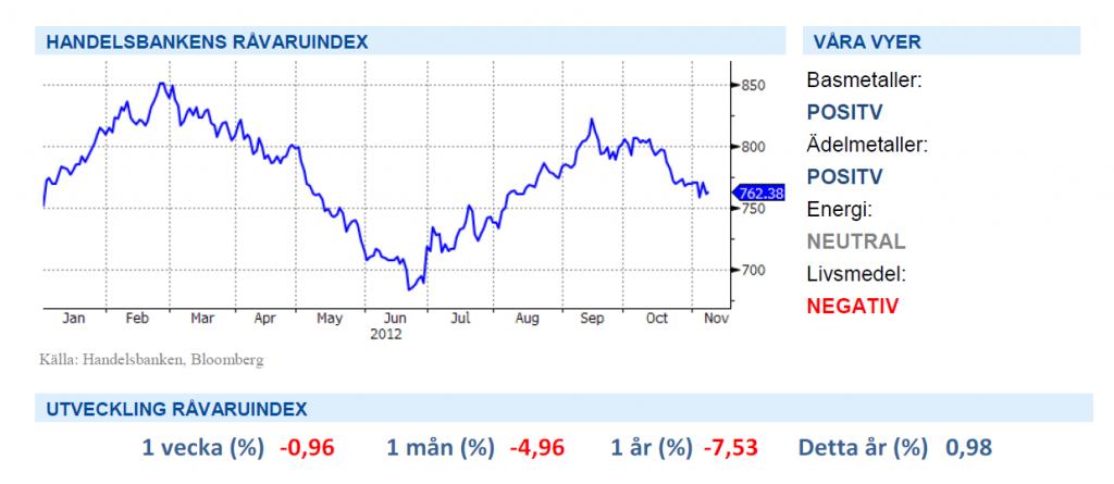 Handelsbankens råvaruindex med graf - 9 november 2012