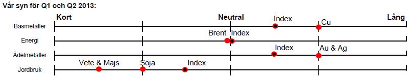 Handelsbankens syn på olika råvaror