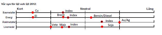 Handelsbankens syn för Q2 och Q3 2012