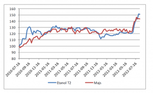Hedge-ratio mellan etanol och majs