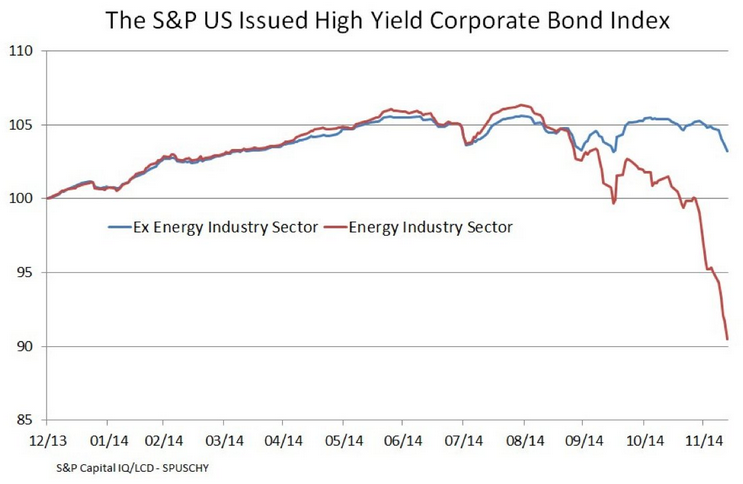 S&P US Issued High Yield Corporate Bond Index
