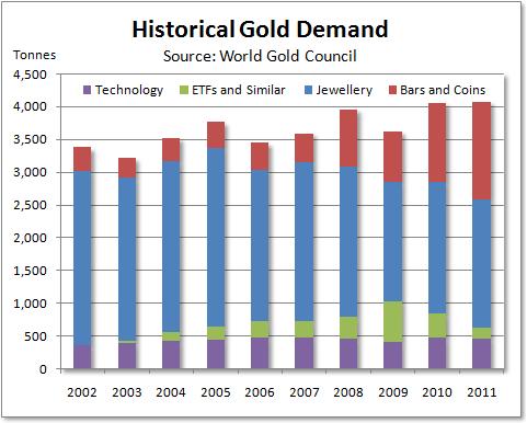 Diagram över historisk efterfrågan på guld - WGC