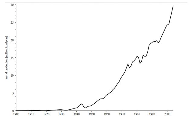 Historisk prisutveckling aluminium