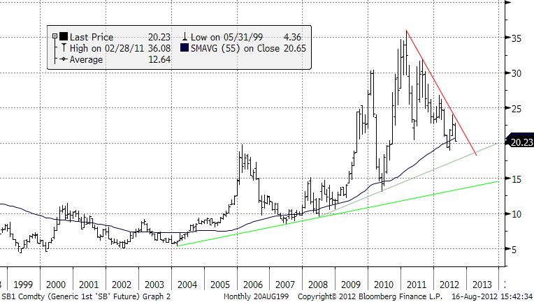 Historisk prisutveckling på socker, från 1999