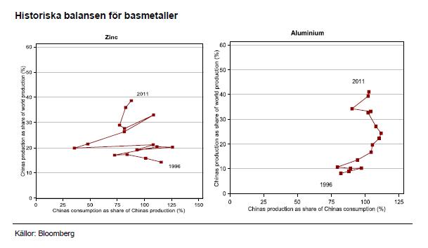 Historiska balansen för basmetaller - Grafer
