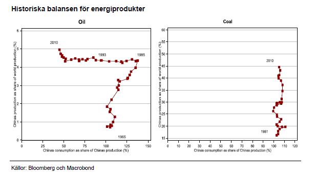 Historiska balansen för energiprodukter