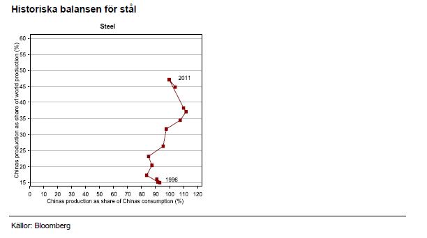 Historiska balansen för stål