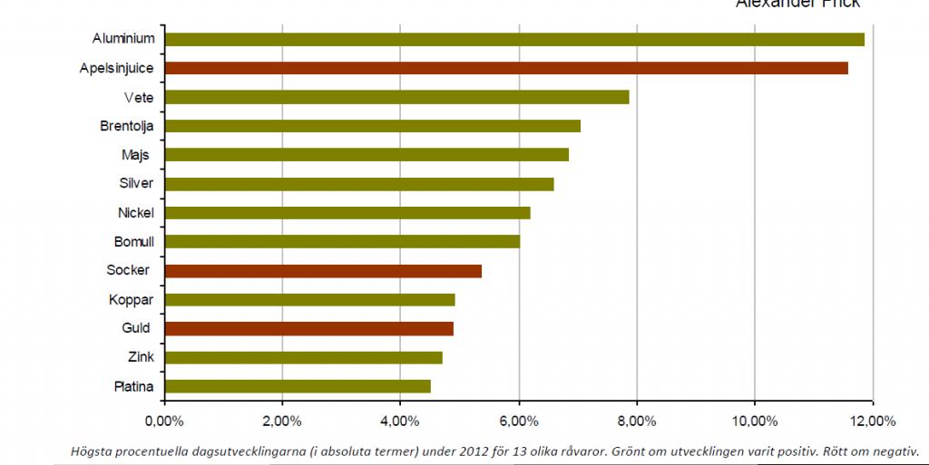 Högsta procentuella dagsutveckling på råvaror
