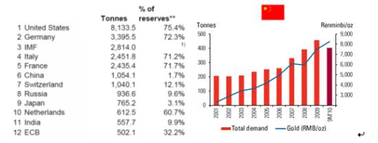 Statistik över hur mycket guld centralbankerna har