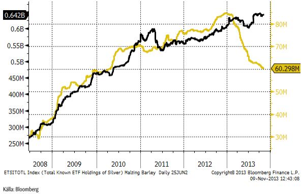 Hur mycket guld ETF-fonder har