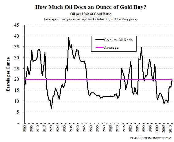 Diagram över relationen mellan olja och guld - Köpa och sälja