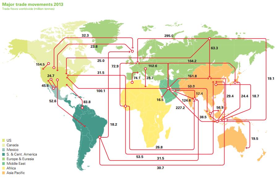 Hur olja exporteras och importeras mellan regioner i världen