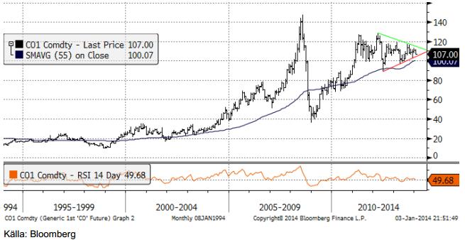 Teknisk analys på oljepriset