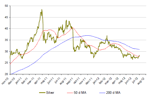 Hur silverpriset har utvecklats under 2 år
