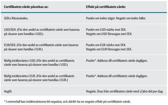 Hur värdet på råvarucertifikatet SEB RAVAROR S påverkas