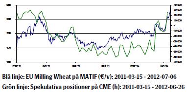 Hur vetepriset har utvecklats sedan mars 2011