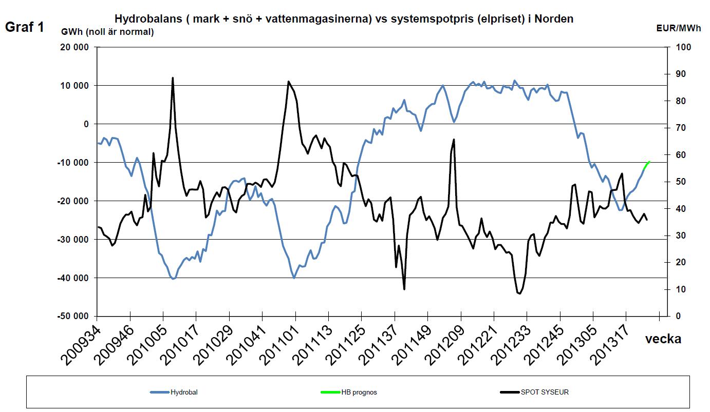 Hydrobalans och elpris i Norden (systemspot)