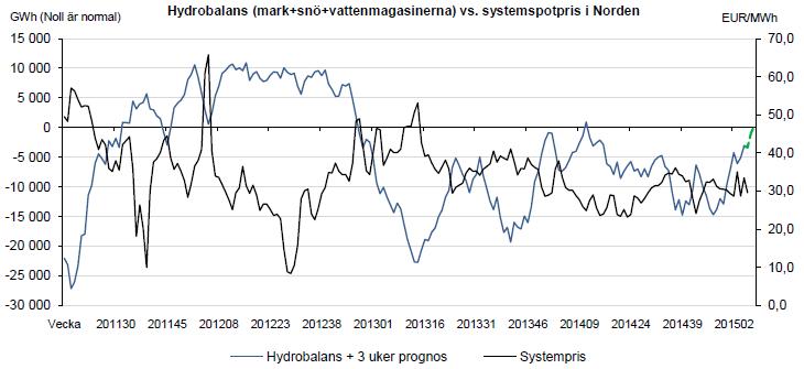 Hydrobalans (mark+snö+vattenmagasinerna) vs. systemspotpris i Norden