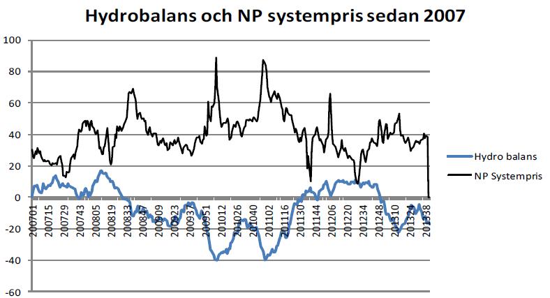 Hydrobalans och NP-systempris - Diagram med utveckling