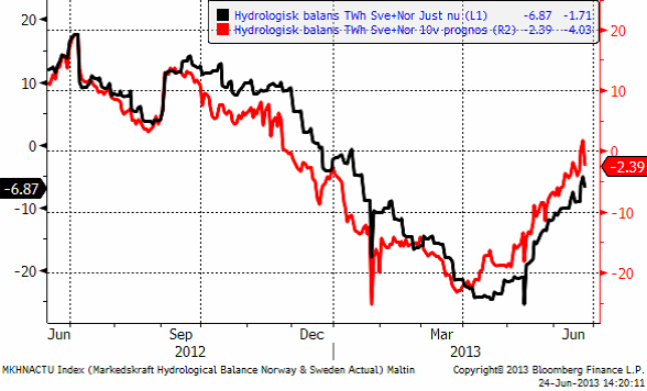 Hydrologisk balans, 24 juni 2013