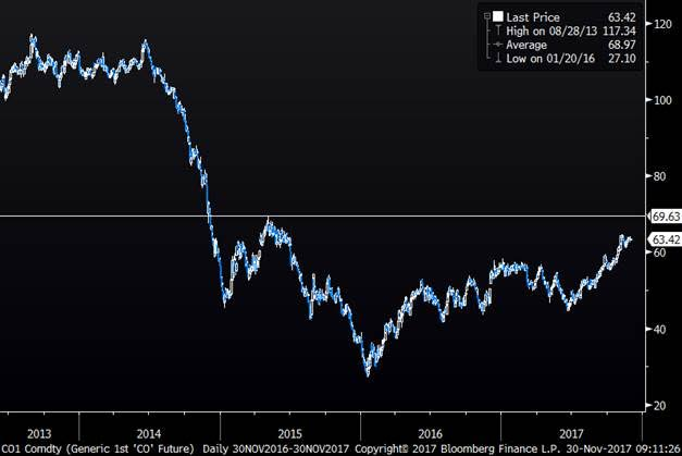 Brent crude oil 1mth contract in USD/bl
