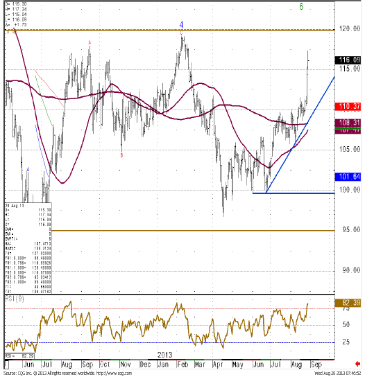 ICE Brent Crude Oil, Commerzbank technical research