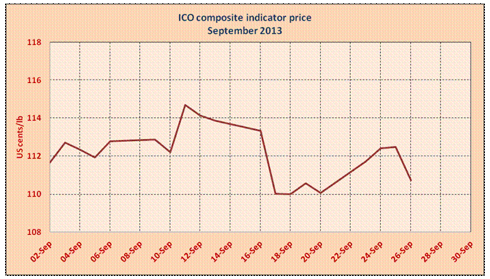 ICO Composite Indicator Price