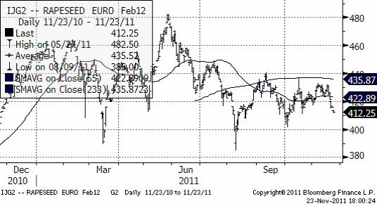 IJG2 Rapesseed Euro Feb12 - Prisdiagram