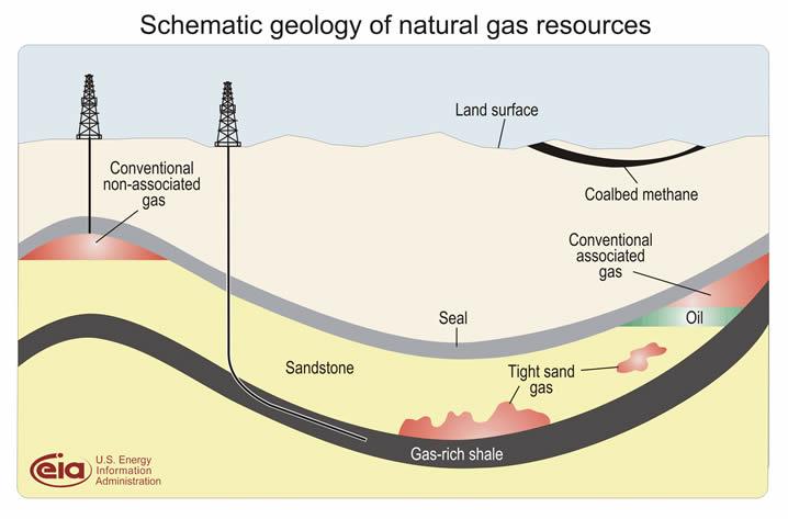 Illustration över skiffergas (shalegas) - Gasfyndigheter