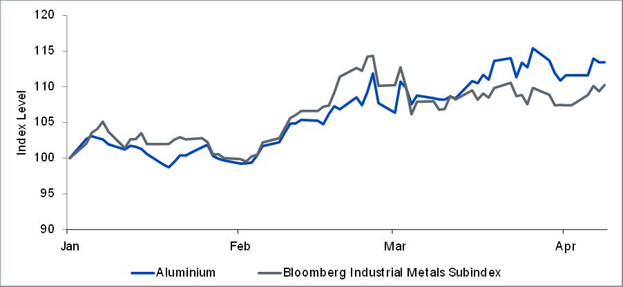 Aluminium prices
