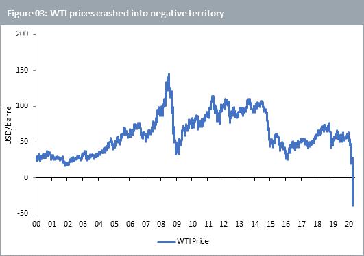 WTI price