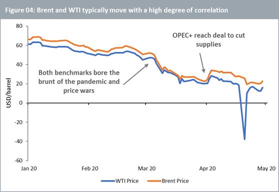 Brent och WTI chart