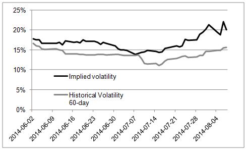 Volatilitet