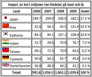 Import av kol i miljoner ton fördelat på land och år