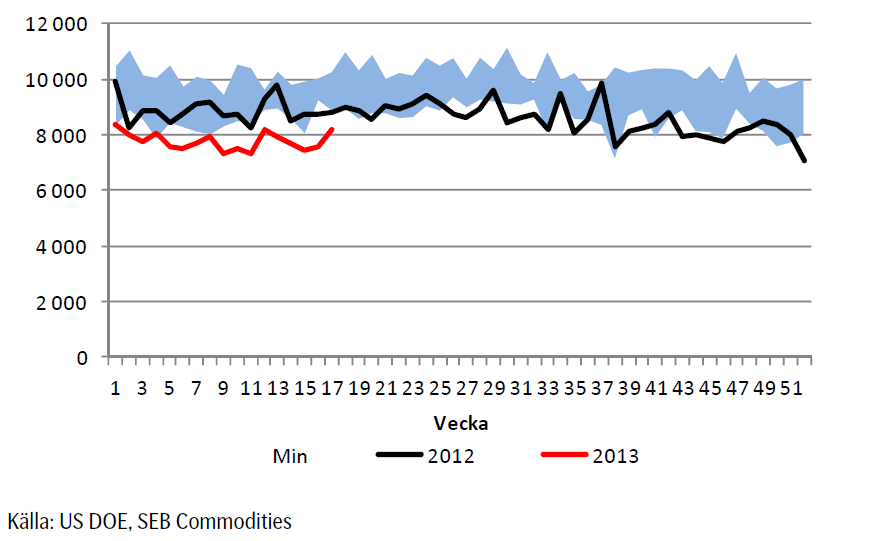 Import av olja enligt US DOE, SEB commodities