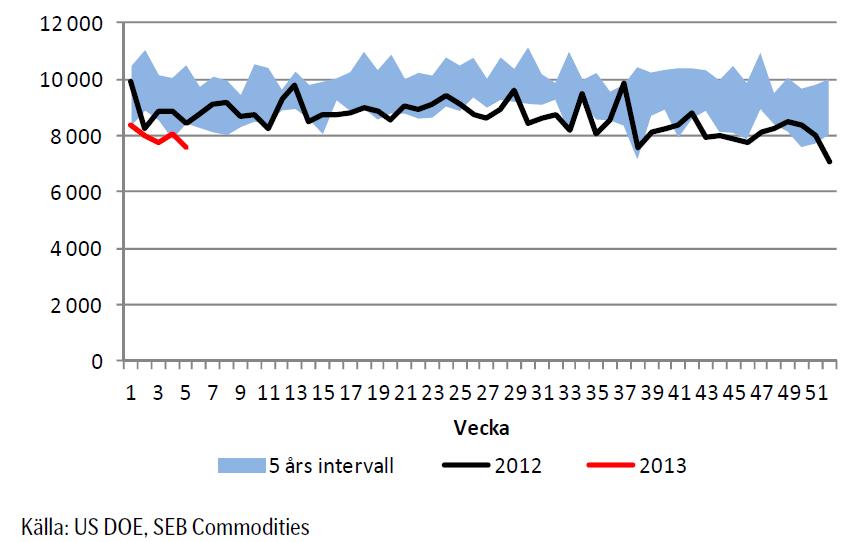 Import av olja (USA) 2012 och 2013