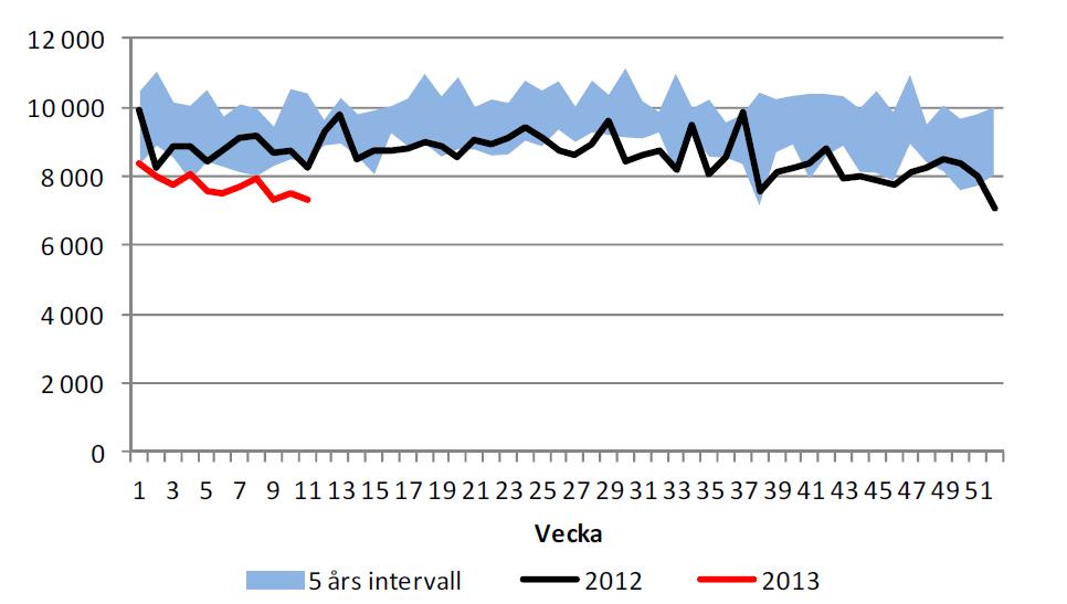Import av olja till USA fortsätter att minska
