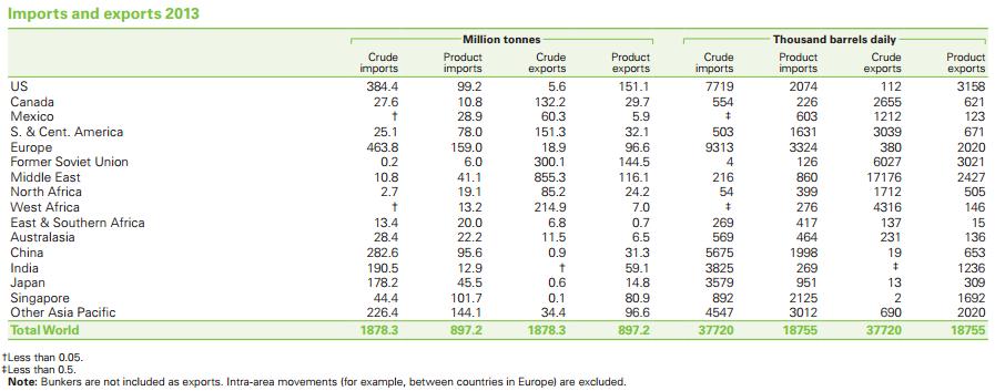 Import och export av olja och oljeprodukter i världen