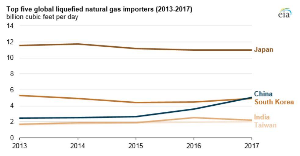 Länderna som importerar mest LNG