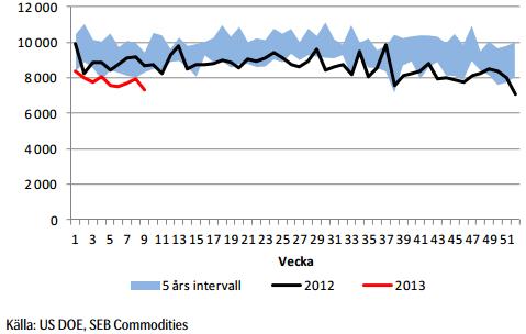 Import av råolja i USA