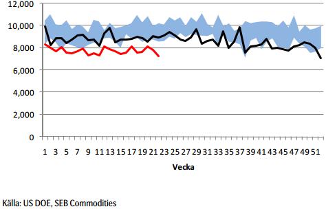 Import av råolja till USA