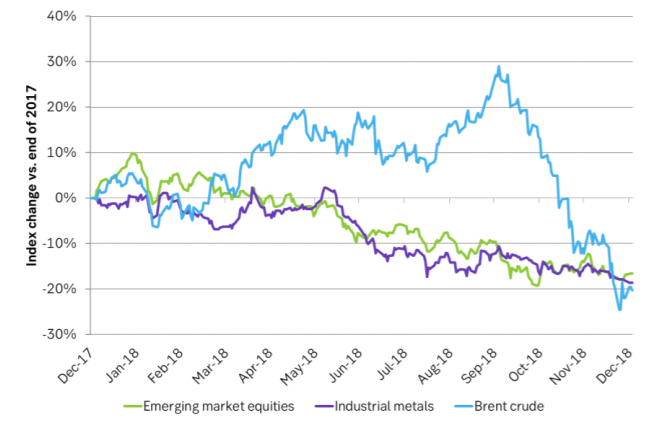 IIndustrial metals, emerging market equities