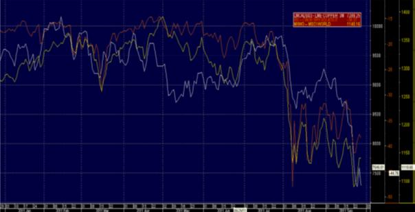 Index - Vix, koppar och MSCI