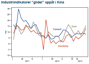 Industri-indikatorer i Kina