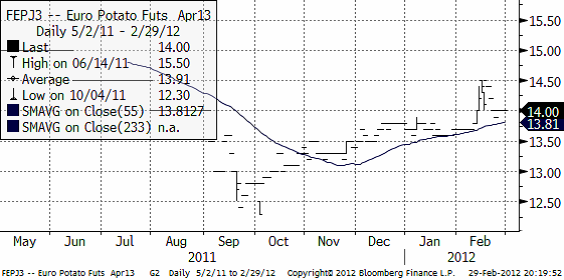 Industripotatis - Prisdiagram den 29 februari 2012