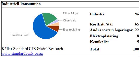 Industriell konsumtion av nickel