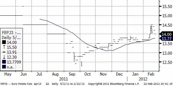 Industripotatis - Prisdiagram den 23 februari 2012
