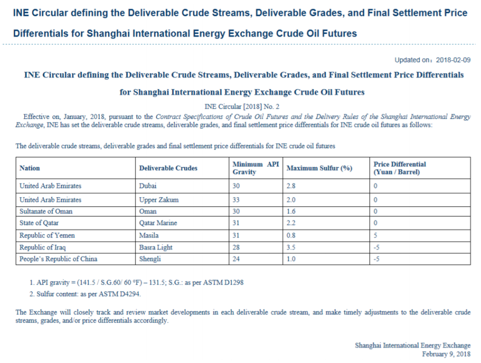 Crude slates in the INE contract