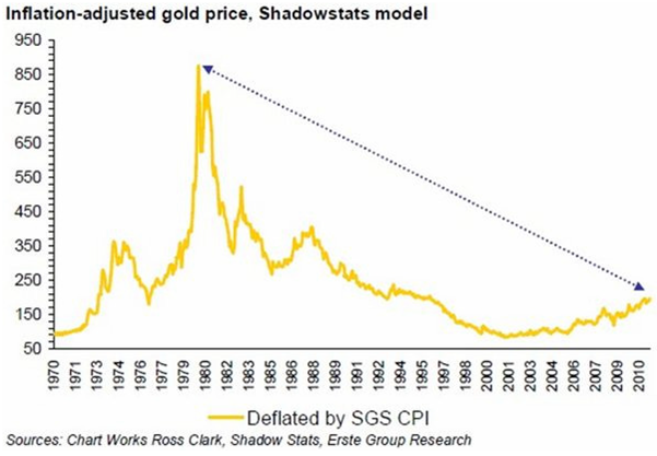 Inflation adjusted gold price - Shadowstats model